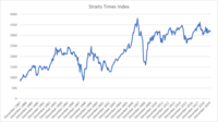Straits Times Index.png