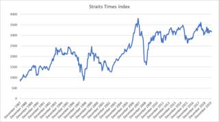 Straits Times Index Singapore stock index