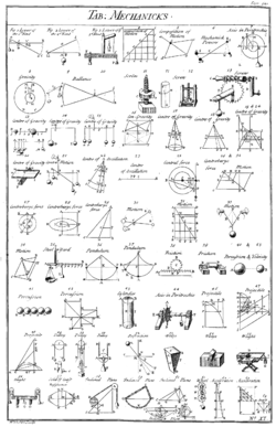 Table of simple mechanisms, from Chambers' Cyclopædia , 1728. [ 12 ...