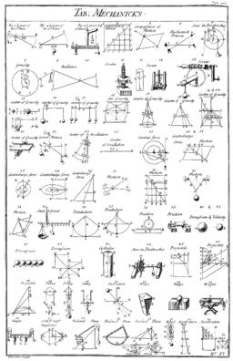 Table of Mechanicks, Cyclopaedia, Volume 2
