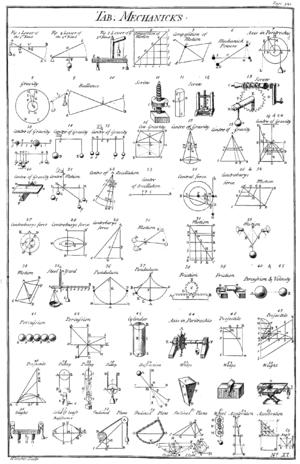 Simple machine - Image: Table of Mechanicks, Cyclopaedia, Volume 2