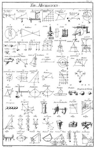 Simple machine - Table of simple mechanisms, from Chambers' Cyclopædia, 1728. Simple machines provide a vocabulary for understanding more complex machines.