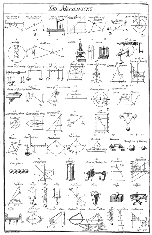 "Table of simple mechanisms, from Chambers' Cyclopaedia, 1728. Simple machines provide a ""vocabulary"" for understanding more complex machines. Table of Mechanicks, Cyclopaedia, Volume 2.png"