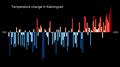 Temperature Bar Chart Asia-Russia-Kaliningrad-1901-2020--2021-07-13.png