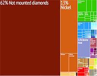 Botsvana'nın 28 renk kodlu kategorisinde ürün ihracatının grafiksel tasviri.