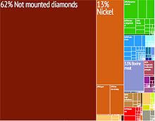 Economy of Botswana - Wikipedia