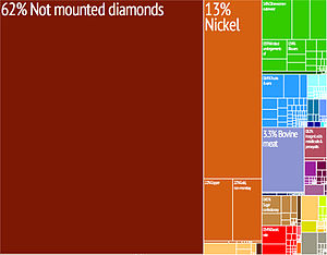 Economy of Botswana - Graphical depiction of Botswana's product exports in 28 color-coded categories.