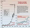 Trends in natural disasters.jpg