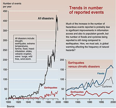 Trends in natural disasters.jpg