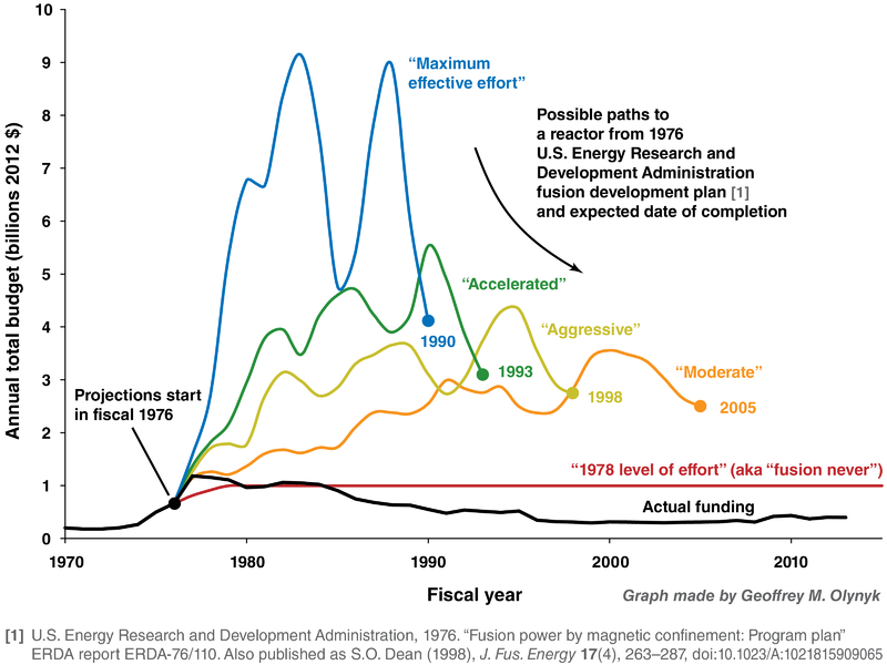 File:U.S. historical fusion budget vs. 1976 ERDA plan.png