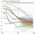 UNO-Fertilitätsratenanalyse und -prognose (1950–2050).png