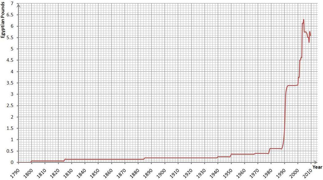 Egyptian Pound Wikiwand