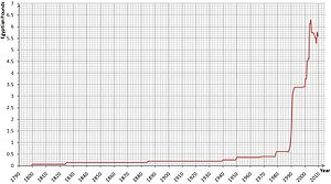 Egyptian pound - The historical value of one U.S. dollar in Egyptian pounds from 1885 to 2009