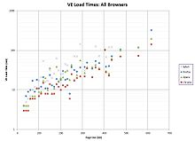 VE Load Times All Browsers.jpg