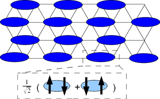 Quantum spin liquid - Valence bond solid. The bonds form a specific pattern and consist of pairs of entangled spins.