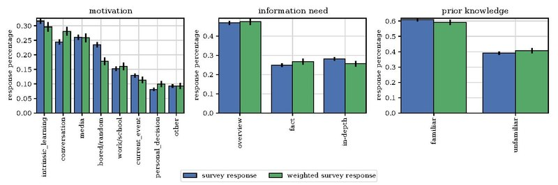 WhyWeReadWikipedia SurveyResponses 2017 he.pdf