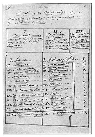 History of the University of Michigan - Augustus Woodward's handwritten list of the thirteen didaxiim of the Catholepistemiad