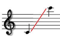Musical range of the Xaphoon