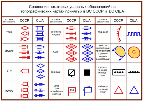 Сравнение некоторых условных обозначений ВС СССР и ВС США.png