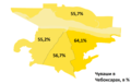 Чуваши в Чебоксарах, в %.png