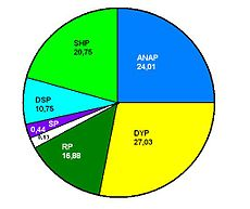 1991 Turkish general election results pie chart.jpg