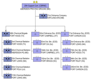 20th CBRNE Command - 20th Support Command (CBRNE) Structure