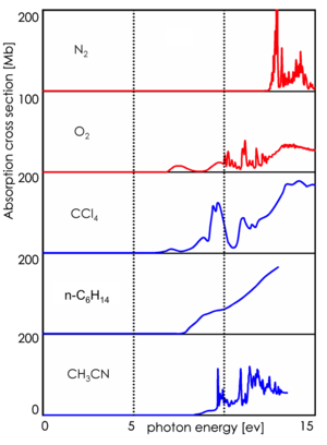 Atmospheric-pressure laser ionization - Absorption cross sections of nitrogen, oxygen and some common LC-Solvents at the ionization energies of APPI (10 eV) and APLI (5 eV). The light utilized by APPI is strongly absorbed by substances in the ion source (oxygen and solvent vapor)