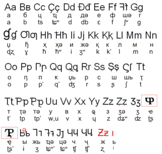 Abkhaz alphabet - The Abkhaz Latin alphabet used 1928–1938 with corresponding Cyrillic and IPA transcriptions.