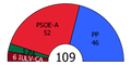 Andalusia Parliament composition, 2000.PNG