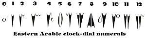 Eastern Arabic numerals