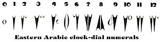 Eastern Arabic numerals - Image: Arabic Clock Numerals