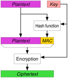 Authenticated encryption - Wikipedia