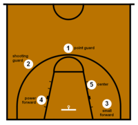 Small forward wikipedia for Average basketball court size