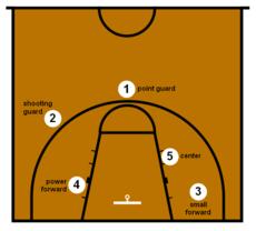 Posisi dalam Permainan Basket