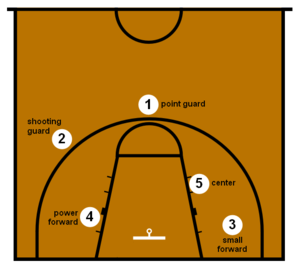 Outline of basketball - Basketball positions