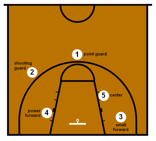 Standaard-spelposities in basketbal 1. point guard 2. shooting guard 3. small forward 4. power forward 5. center