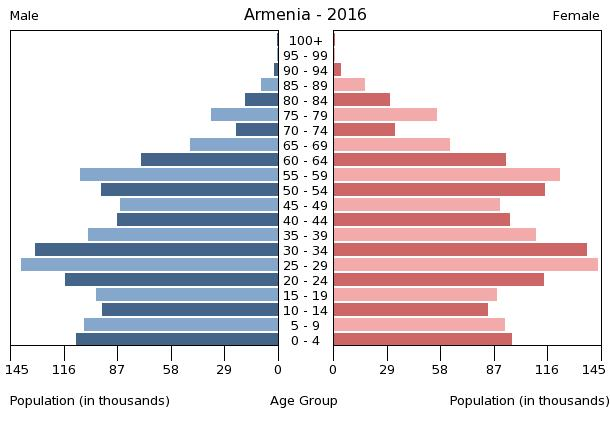 Bevölkerungspyramide Armenien 2016