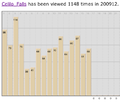 Celilo article traffic 12-09.png