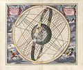 Cellarius Harmonia Macrocosmica - Solis circa Orbem Terrarum Spiralis Revolutio.jpg