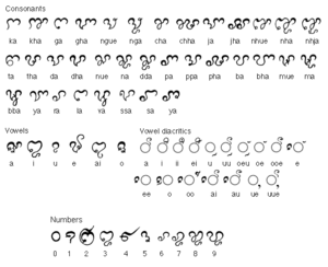 Cham alphabet - The Eastern Cham script. Nasal consonants are shown both unmarked and with the diacritic kai. The vowel diacritics are shown next to a circle, which indicates their position relative to any of the consonants.