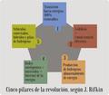 CincoPilaresRevolución J.Rifkin 2.png