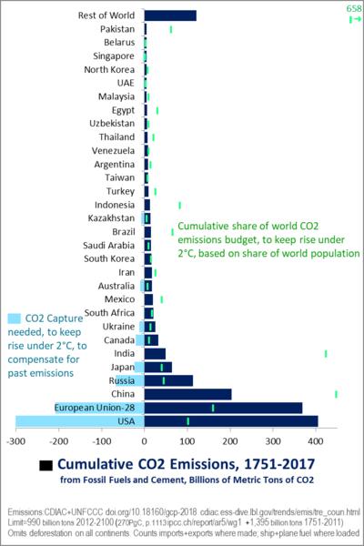 Emissions budget - Wikipedia
