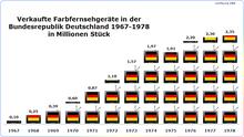 Deutsche Fernsehen Programme