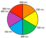 Colorwheel wavelengths.png