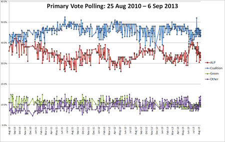 Combined primary polling Aus fed 2013.png