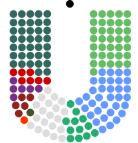 Current Dáil Éireann composition.svg