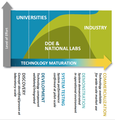 DOE National Laboratories' Relationship to Universities and Industry in the Energy Innovation System.png