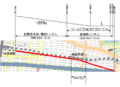 Daiichi-Ueno tunnel alignment and cross section ja.png