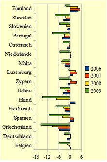 Eu Konvergenzkriterien Wikipedia