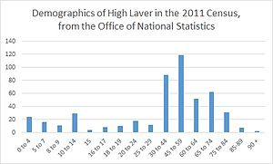 A graph to show the demographics of high laver using data from the 2011 Census